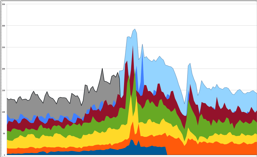 Gray is 2014 recorded traffic for the days leading up to Thanksgiving; light blue is projected traffic estimated from past patterns and current sizes. Scale = Millions of Page Views.